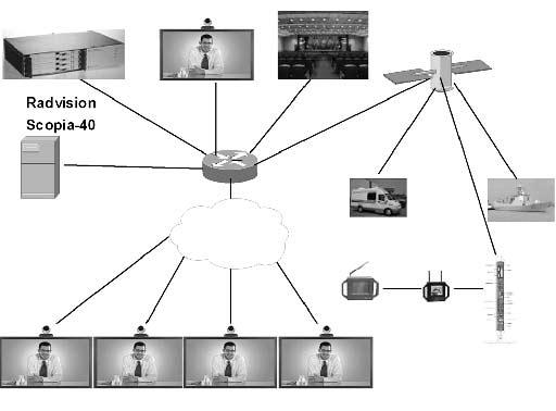 单兵系统中全部采用lifesize高清视频会议终端