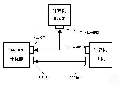 grq-03c计算机相关干扰器(军b级认证)