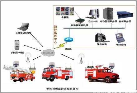 武警消防3g车载单兵远程视频监控指挥系统 /br>整体