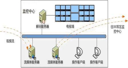 某团边防部队三级网络监控信息化系统方案_安防方案