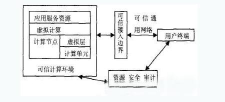 图2可信云计算体系结构
