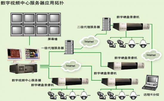 系统的拓扑结构图 xxx部队网络视频监控系统拓扑结构