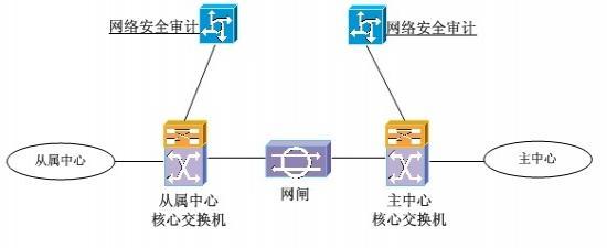 (1)XX公司涉密信息系统的组网模式为:服务器区、安全管理区、终端区共同连接至核心交换机上,组成类似于星型结构的网络模式,参照TCP/IP网络模型建立。核心交换机上配置三层网关并划分Vlan,在服务器安全访问控制中间件以及防火墙上启用桥接模式,核心交换机、服务器安全访问控制中间件以及防火墙上设置安全访问控制策略(ACL),禁止部门间Vlan互访,允许部门Vlan与服务器Vlan通信。核心交换机镜像数据至入侵检测系统以及网络安全审计系统;服务器区包含XX公司原有应用系统;安全管理区包含网络防病毒系统、主机监