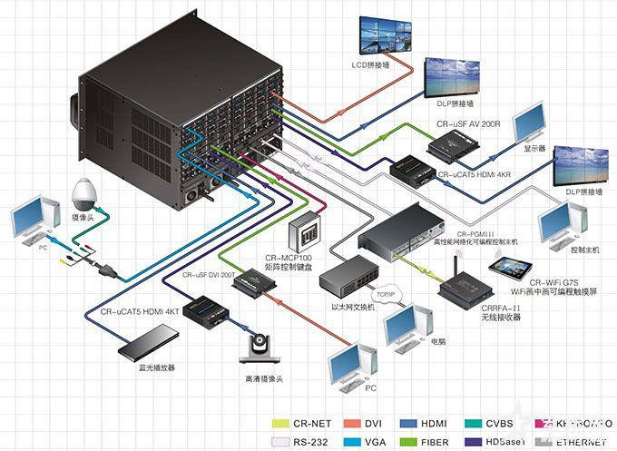 供应厂家直销三星 lg液晶 拼接图像控制器 矩阵 画面分割器 光纤传输