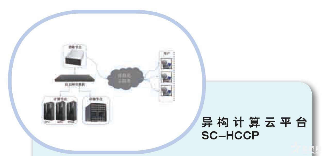 异构计算云平台 SC-HCCP
