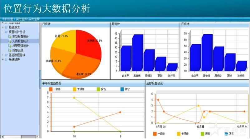 图3.8 统计后的大数据分析