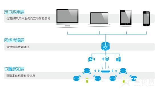 4.1联睿u-loc室内厘米级实时定位系统结构图