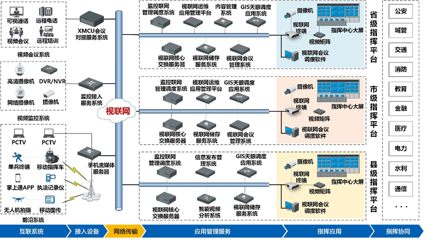 会议调度:方案支持高效的会议召集手段和强大的会议调度功能,支持通过XMCU会议对接服务系统无缝对接第三方视频会议、语音电话、集群对讲等系统与设备,实现外部系统与设备同视联网设备融合组会、互联互通,满足多种终端混合接入场景下、大规模、综合性视频会议的应用需求,提供强大的统一会议管理与调度服务。 图像调度:方案以视联网监控联网管理调度系统为核心,以监控接入服务系统和监控共享服务系统为支撑,提供高清视频监控图像调度服务。支持固定点视频监控、临时布控、移动指挥车、无人机、移动单兵等视频监控源的接入、管理与调度,可