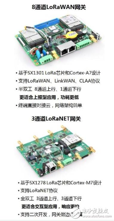 立功科技LoRa系统方案