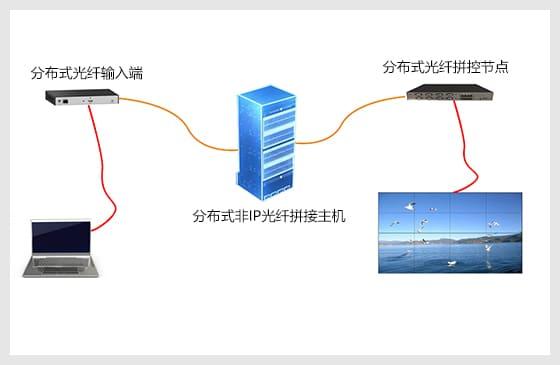 Triumpt 凯旋分布式非IP光纤拼接平台