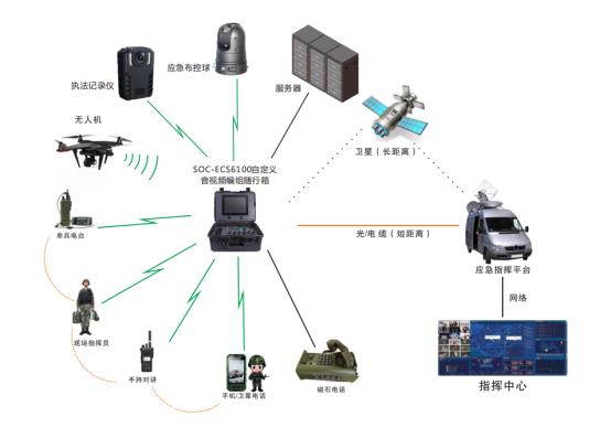 自定义音视频编组SOC-ECS6100——应急随行箱