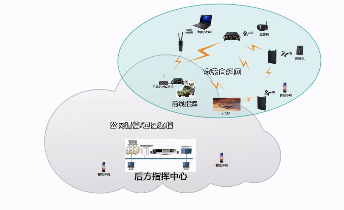 新一代MimoMesh宽带自组网电台